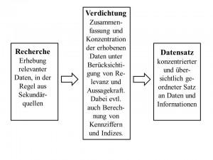 Abb. 4 Recherche, Verdichtung, Datensatz