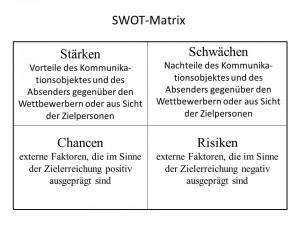 Abb. 6 SWOT-Matrix