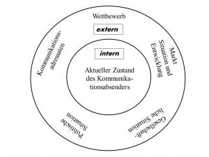 Abb. 5 in- und externe Elemente der Recherche