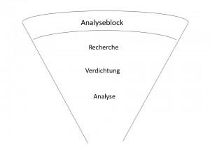 Abb. 3 Elemente des Analyseblocks