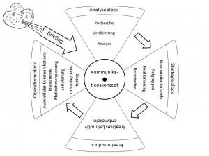 Übersicht über die Elemente eines Kommunikationskonzeptes