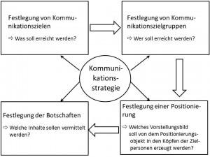 Abb. 8 Elemente einer Kommunikationsstrategie