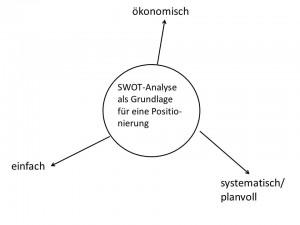 Abb. 13 Vorteile einer Positionierung mit Hilfe einer SWOT-Analyse