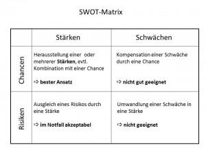 Abb. 14 Positionierung mit Hilfe einer SWOT-Analyse