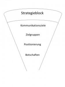 Abb. 7 Überblick Strategischer Block
