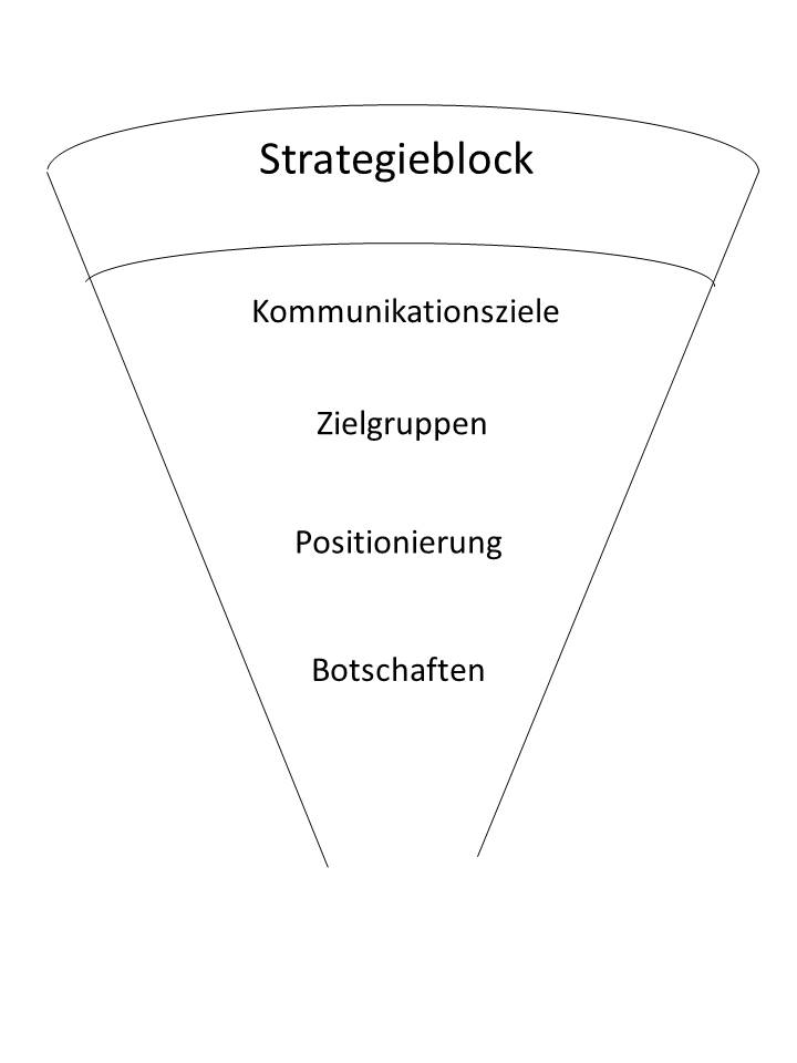 abb 7 berblick strategischer block - Kommunikationskonzept Beispiel