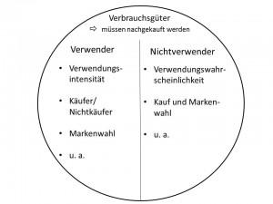 Abb. 9 Zielgruppen: Beispiele für Auswahlaspekte bei Verbrauchsgütern