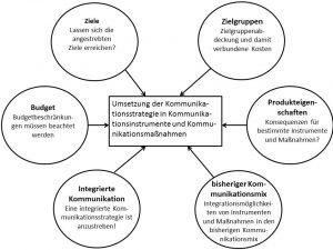 Abb. 19 Aspekte bei der Auswahl von Instrumenten und Planung von Maßnahmen