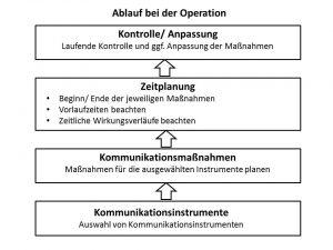 Abb. 20 Operationsablauf