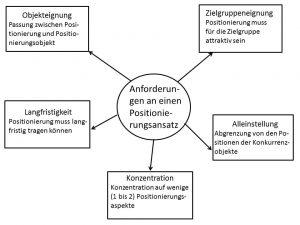 Abb. 12 Anforderungen an eine Positionierung